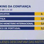Estudo revela que portugueses desconfiam das instituições nacionais e internacionais