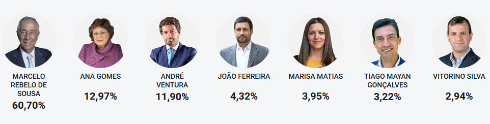 elections-presidentielles-portugal-2021