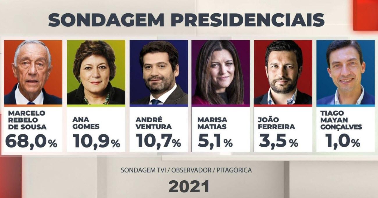 sondagem-presidenciais2021